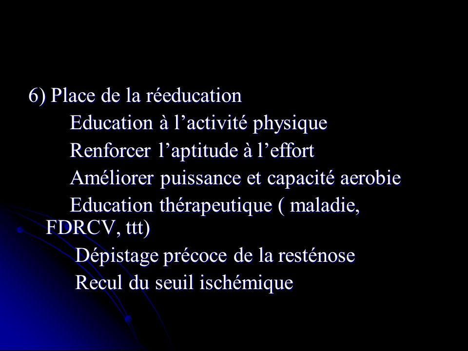 6) Place de la réeducation Education à lactivité physique Education à lactivité physique Renforcer laptitude à leffort Renforcer laptitude à leffort A