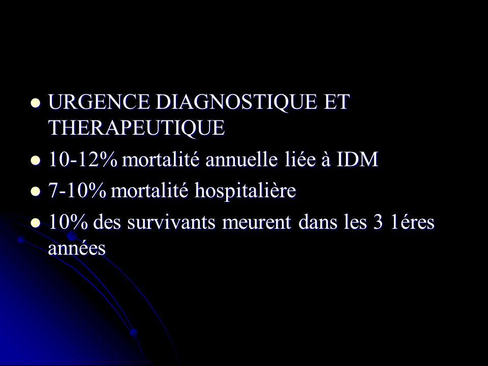 URGENCE DIAGNOSTIQUE ET THERAPEUTIQUE URGENCE DIAGNOSTIQUE ET THERAPEUTIQUE 10-12% mortalité annuelle liée à IDM 10-12% mortalité annuelle liée à IDM
