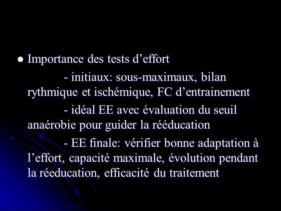 Importance des tests deffort Importance des tests deffort - initiaux: sous-maximaux, bilan rythmique et ischémique, FC dentrainement - initiaux: sous-