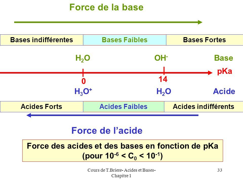 Cours de T.Briere- Acides et Bases- Chapitre 1 32 Les considérations précédentes amènent à définir diverses zones de force des acides et des bases sel