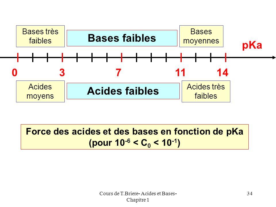 Cours de T.Briere- Acides et Bases- Chapitre 1 33 Acide BaseOH - H2OH2O Bases Faibles Acides Faibles Bases indifférentesBases Fortes Acides indifféren