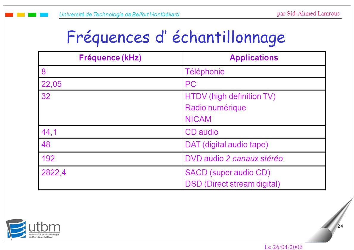 Université de Technologie de Belfort Montbéliard par Sid-Ahmed Lamrous Le 26/04/2006 24 Fréquences d échantillonnage Fréquence (kHz)Applications 8Télé