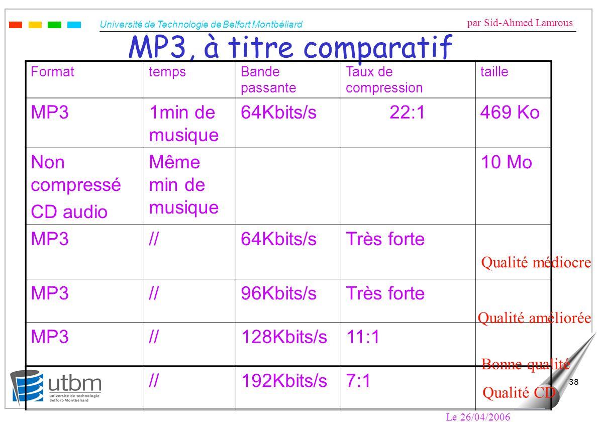 Université de Technologie de Belfort Montbéliard par Sid-Ahmed Lamrous Le 26/04/2006 38 MP3, à titre comparatif FormattempsBande passante Taux de comp