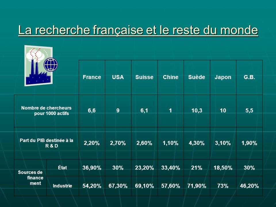 La recherche française et le reste du monde FranceUSASuisseChineSuèdeJaponG.B.