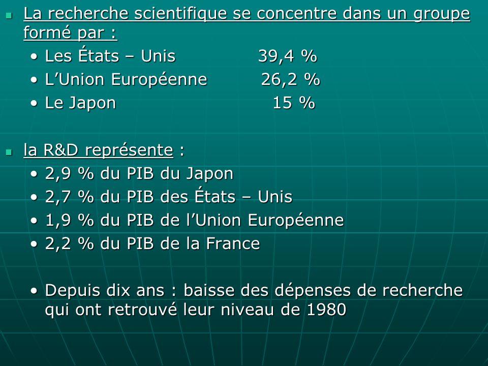 La recherche scientifique se concentre dans un groupe formé par : La recherche scientifique se concentre dans un groupe formé par : Les États – Unis 39,4 %Les États – Unis 39,4 % LUnion Européenne 26,2 %LUnion Européenne 26,2 % Le Japon 15 %Le Japon 15 % la R&D représente : la R&D représente : 2,9 % du PIB du Japon2,9 % du PIB du Japon 2,7 % du PIB des États – Unis2,7 % du PIB des États – Unis 1,9 % du PIB de lUnion Européenne1,9 % du PIB de lUnion Européenne 2,2 % du PIB de la France2,2 % du PIB de la France Depuis dix ans : baisse des dépenses de recherche qui ont retrouvé leur niveau de 1980Depuis dix ans : baisse des dépenses de recherche qui ont retrouvé leur niveau de 1980