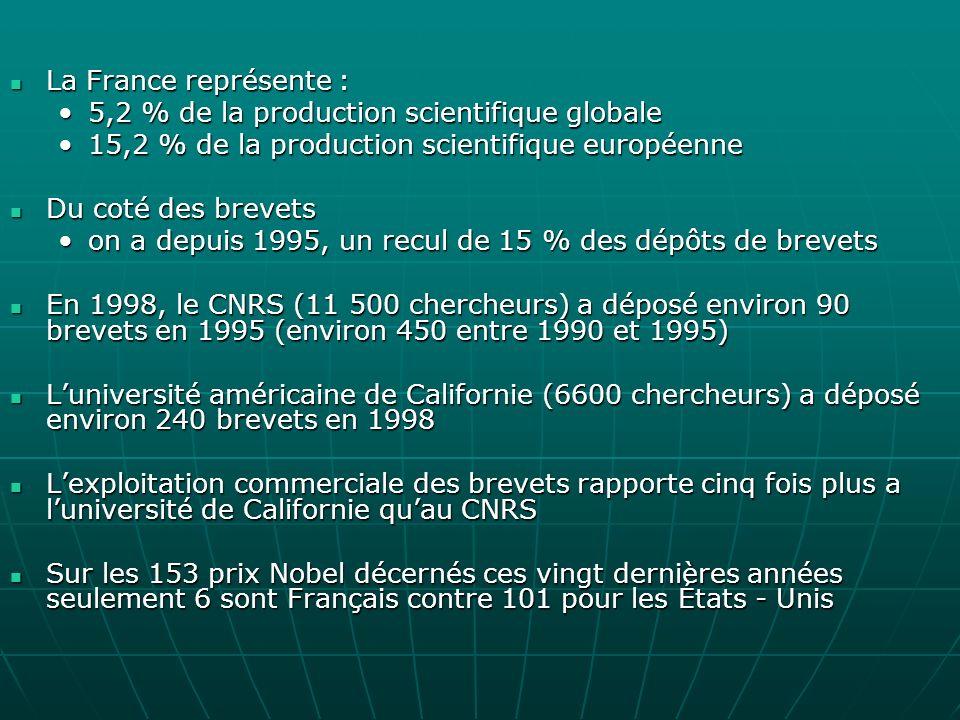La France représente : La France représente : 5,2 % de la production scientifique globale5,2 % de la production scientifique globale 15,2 % de la production scientifique européenne15,2 % de la production scientifique européenne Du coté des brevets Du coté des brevets on a depuis 1995, un recul de 15 % des dépôts de brevetson a depuis 1995, un recul de 15 % des dépôts de brevets En 1998, le CNRS (11 500 chercheurs) a déposé environ 90 brevets en 1995 (environ 450 entre 1990 et 1995) En 1998, le CNRS (11 500 chercheurs) a déposé environ 90 brevets en 1995 (environ 450 entre 1990 et 1995) Luniversité américaine de Californie (6600 chercheurs) a déposé environ 240 brevets en 1998 Luniversité américaine de Californie (6600 chercheurs) a déposé environ 240 brevets en 1998 Lexploitation commerciale des brevets rapporte cinq fois plus a luniversité de Californie quau CNRS Lexploitation commerciale des brevets rapporte cinq fois plus a luniversité de Californie quau CNRS Sur les 153 prix Nobel décernés ces vingt dernières années seulement 6 sont Français contre 101 pour les États - Unis Sur les 153 prix Nobel décernés ces vingt dernières années seulement 6 sont Français contre 101 pour les États - Unis