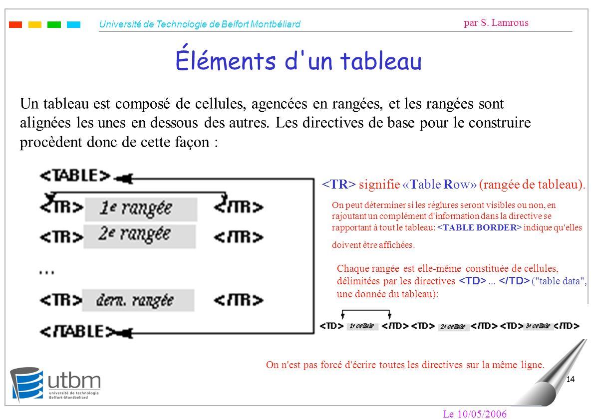 Université de Technologie de Belfort Montbéliard par S. Lamrous Le 10/05/2006 14 Éléments d'un tableau Un tableau est composé de cellules, agencées en