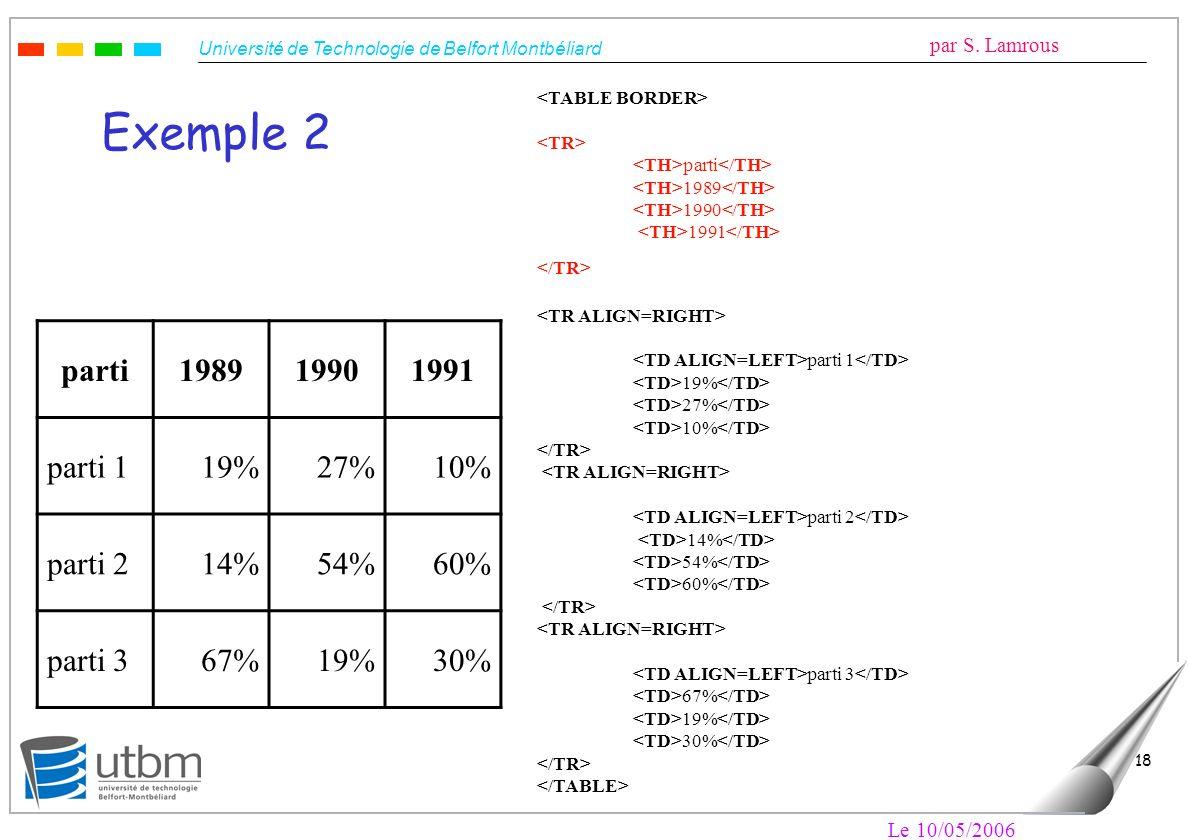 Université de Technologie de Belfort Montbéliard par S. Lamrous Le 10/05/2006 18 Exemple 2 parti198919901991 parti 119%27%10% parti 214%54%60% parti 3