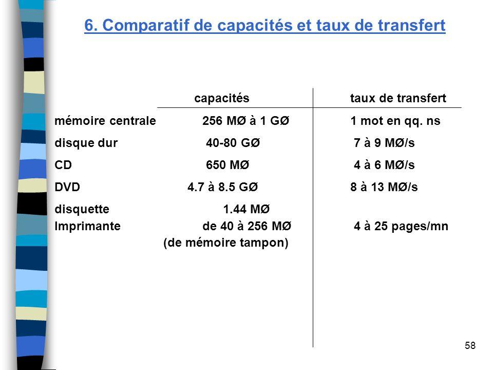 58 6. Comparatif de capacités et taux de transfert capacités taux de transfert mémoire centrale 256 MØ à 1 GØ 1 mot en qq. ns disque dur 40-80 GØ 7 à