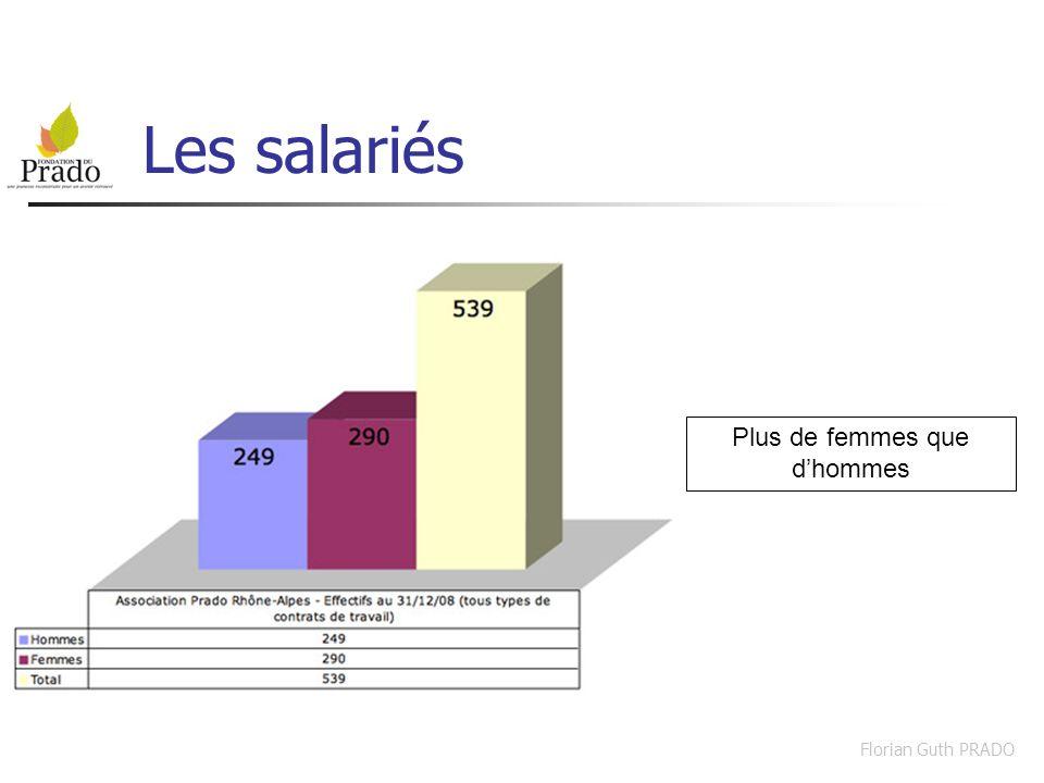 Florian Guth PRADO Composition du personnel Direction - Encadrement : 9% Administratif : 7% Educatif - Pédagogique : 55% Soins : 7% Services Généraux : 22%