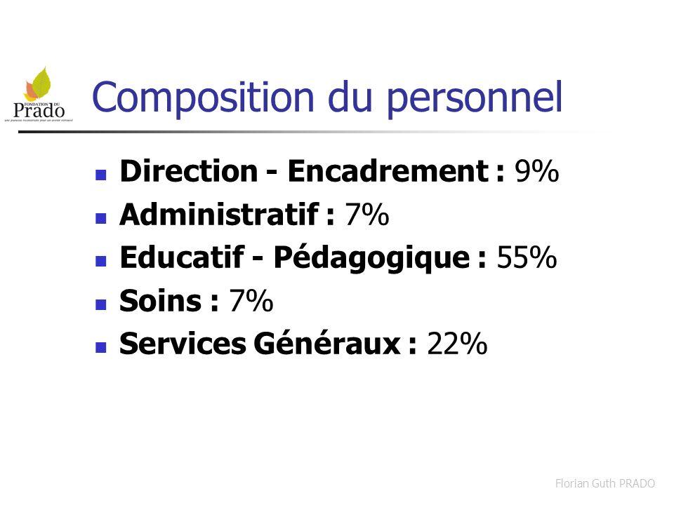 Florian Guth PRADO Composition du personnel Direction - Encadrement : 9% Administratif : 7% Educatif - Pédagogique : 55% Soins : 7% Services Généraux