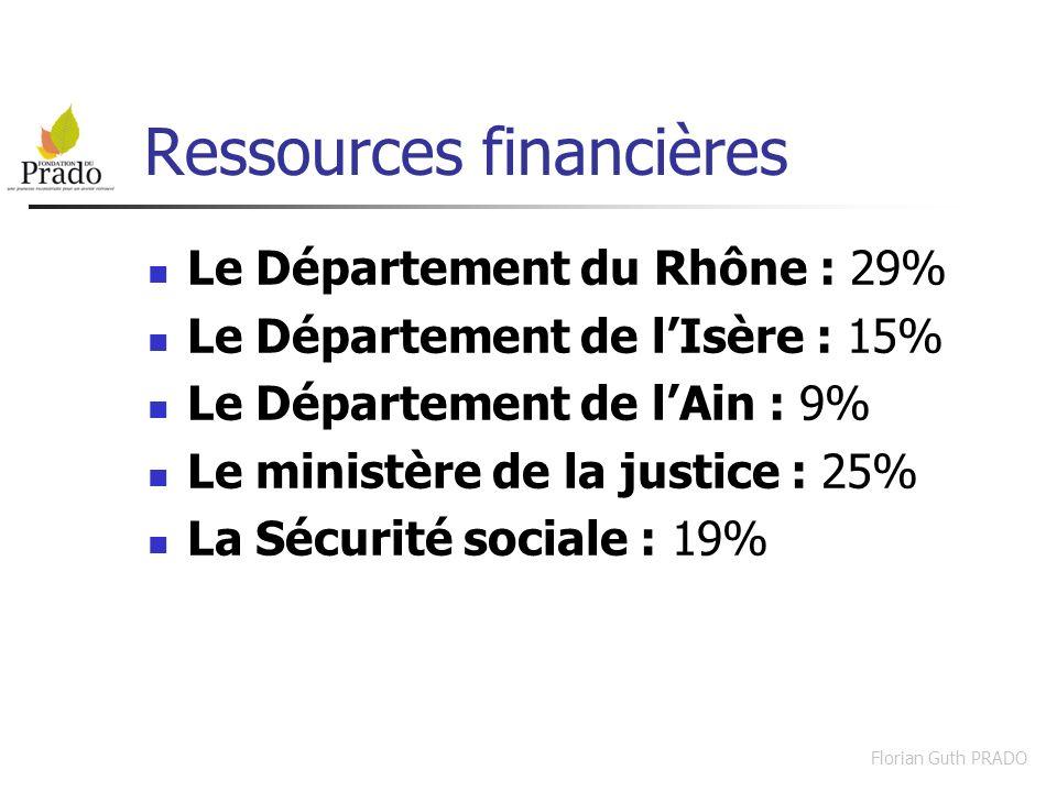 Florian Guth PRADO Ressources financières Le Département du Rhône : 29% Le Département de lIsère : 15% Le Département de lAin : 9% Le ministère de la
