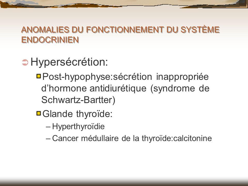 Hypersécrétion: Post-hypophyse:sécrétion inappropriée dhormone antidiurétique (syndrome de Schwartz-Bartter) Glande thyroïde: –Hyperthyroïdie –Cancer