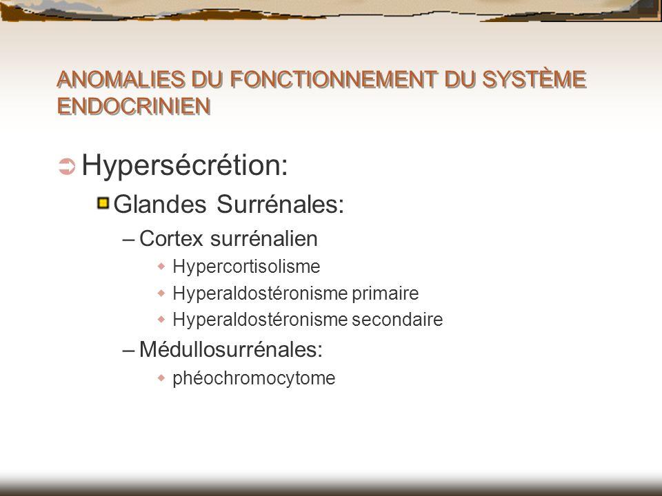 ANOMALIES DU FONCTIONNEMENT DU SYSTÈME ENDOCRINIEN Hypersécrétion: Glandes Surrénales: –Cortex surrénalien Hypercortisolisme Hyperaldostéronisme prima