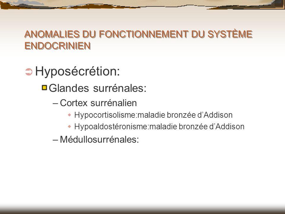 ANOMALIES DU FONCTIONNEMENT DU SYSTÈME ENDOCRINIEN Hyposécrétion: Glandes surrénales: –Cortex surrénalien Hypocortisolisme:maladie bronzée dAddison Hy