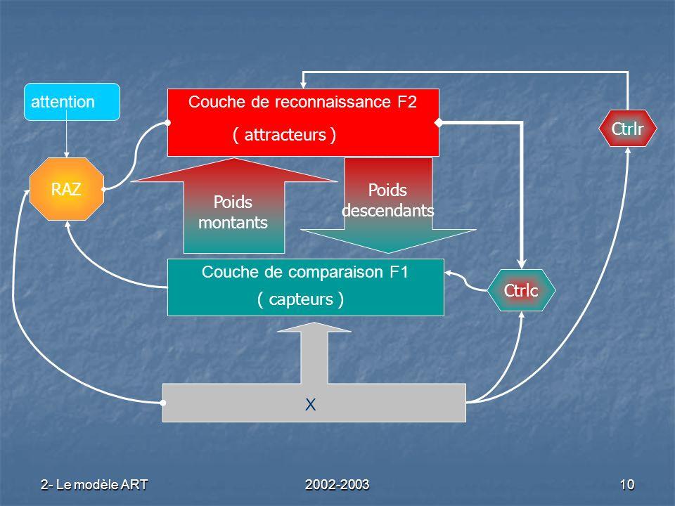 2- Le modèle ART2002-200310 Ctrlc Ctrlr RAZ Couche de reconnaissance F2 Couche de comparaison F1 X attention Poids montants Poids descendants ( capteu
