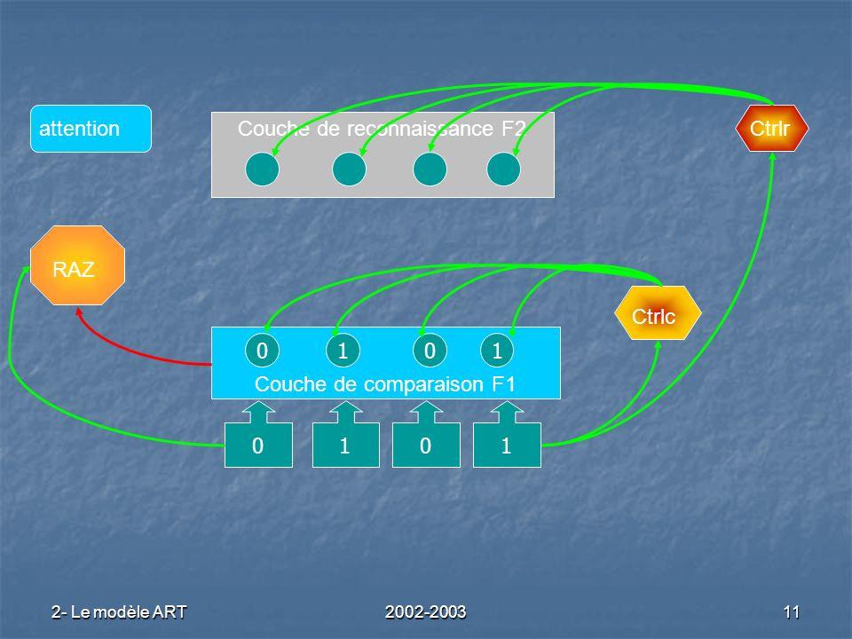 2- Le modèle ART2002-200311 Couche de reconnaissance F2 Couche de comparaison F1 RAZ Ctrlc Ctrlrattention 0101 0101