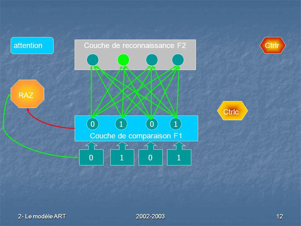2- Le modèle ART2002-200312 Couche de reconnaissance F2 Couche de comparaison F1 RAZ Ctrlc Ctrlrattention 0101 0101