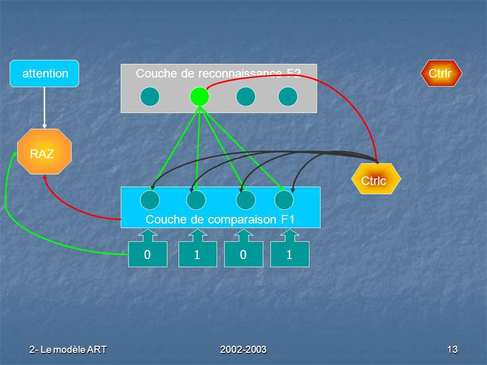 2- Le modèle ART2002-200313 Couche de reconnaissance F2 Couche de comparaison F1 RAZ Ctrlc Ctrlrattention 0101