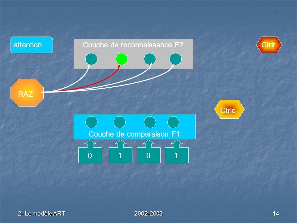 2- Le modèle ART2002-200314 Couche de reconnaissance F2 Couche de comparaison F1 RAZ Ctrlc Ctrlrattention 0101