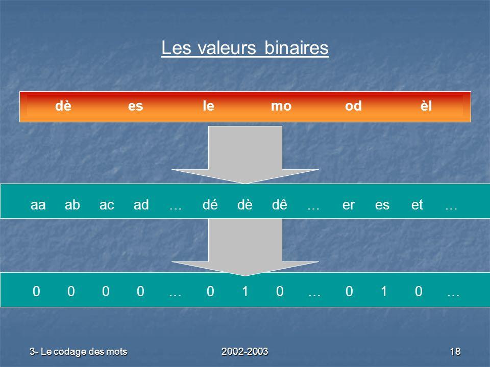 3- Le codage des mots2002-200318 Les valeurs binaires èlodmoleesdè …eteser…dêdèdé…adacabaa …010…010…0000
