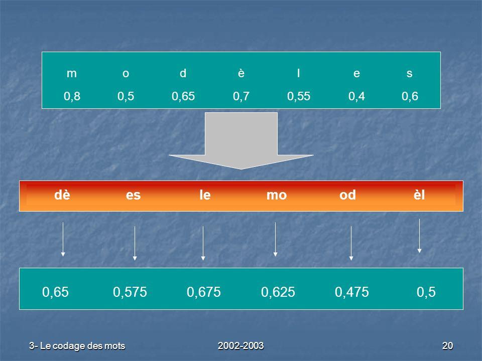 3- Le codage des mots2002-200320 èlodmoleesdè modèles 0,80,50,650,70,550,40,6 0,650,5750,6750,6250,4750,5