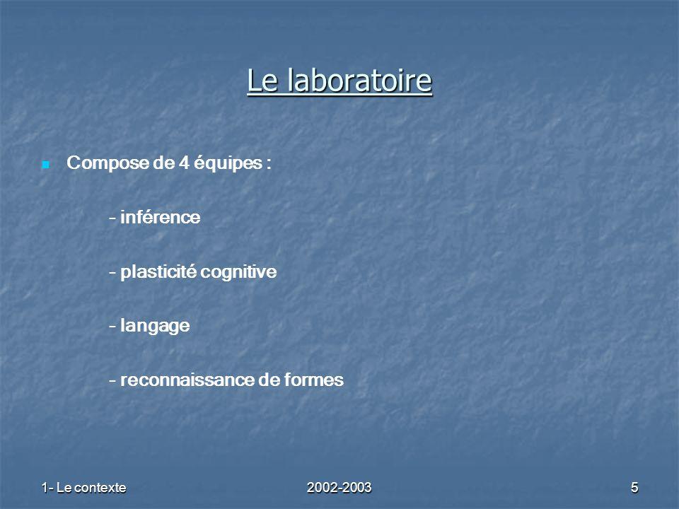 1- Le contexte2002-20035 Le laboratoire Compose de 4 équipes : - inférence - plasticité cognitive - langage - reconnaissance de formes