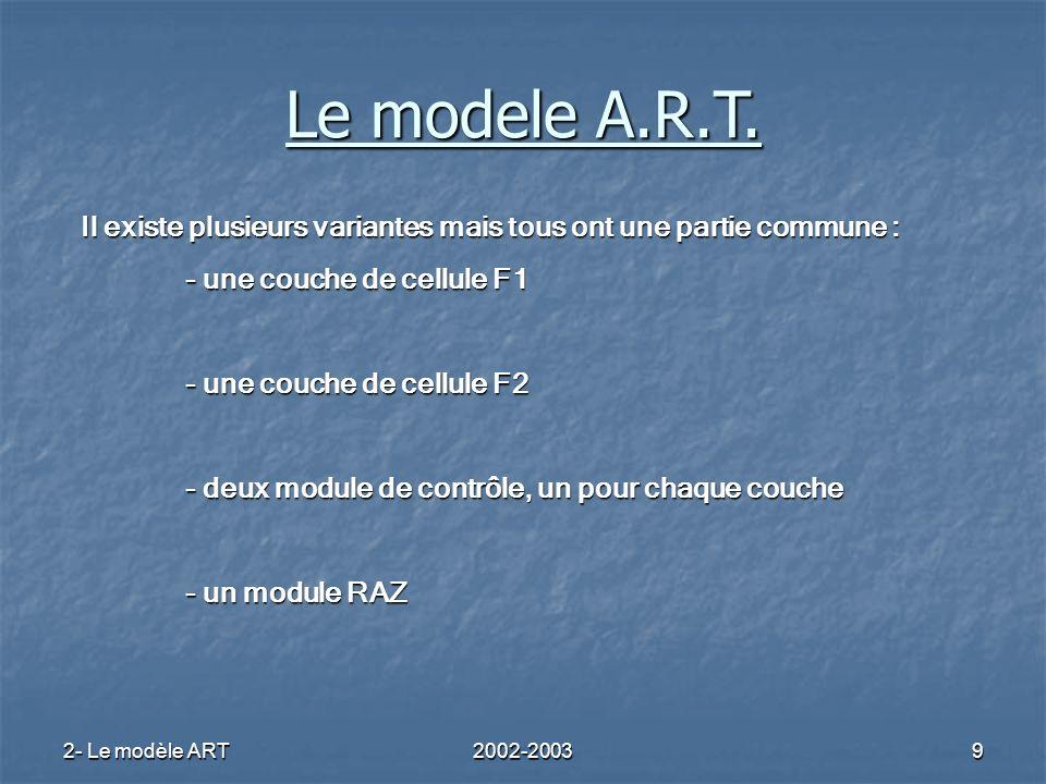 2- Le modèle ART2002-20039 Il existe plusieurs variantes mais tous ont une partie commune : - une couche de cellule F1 - une couche de cellule F2 - de