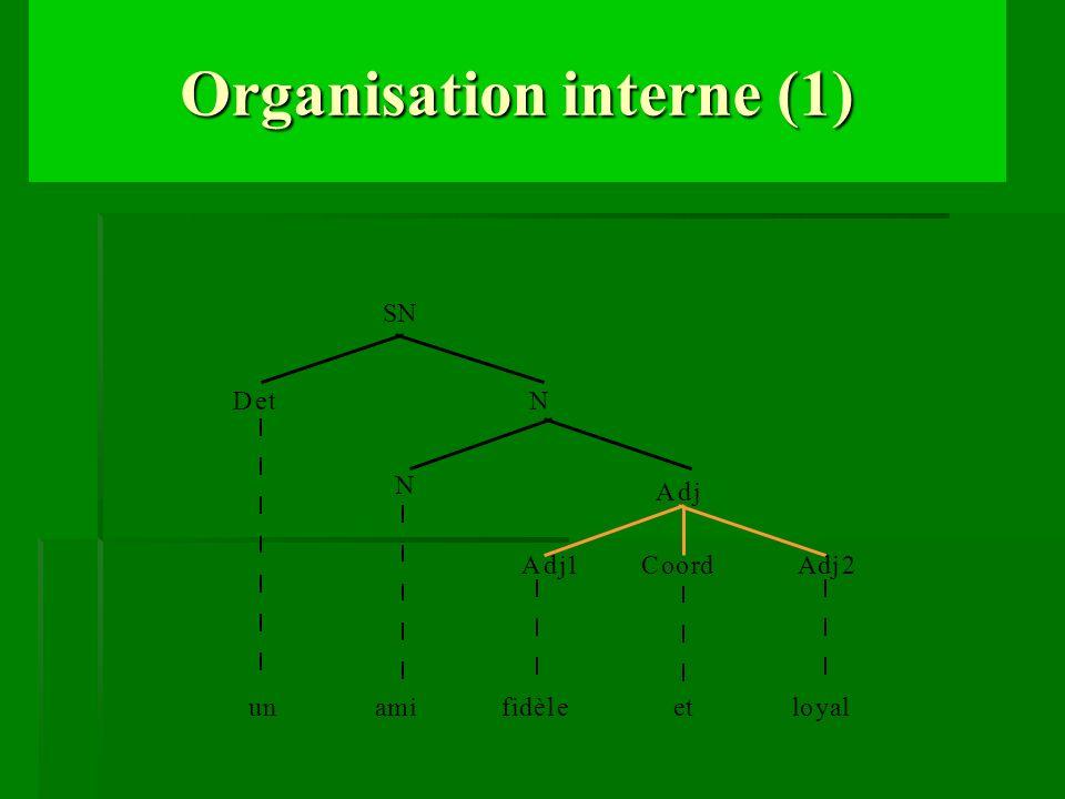 Organisation interne (1)