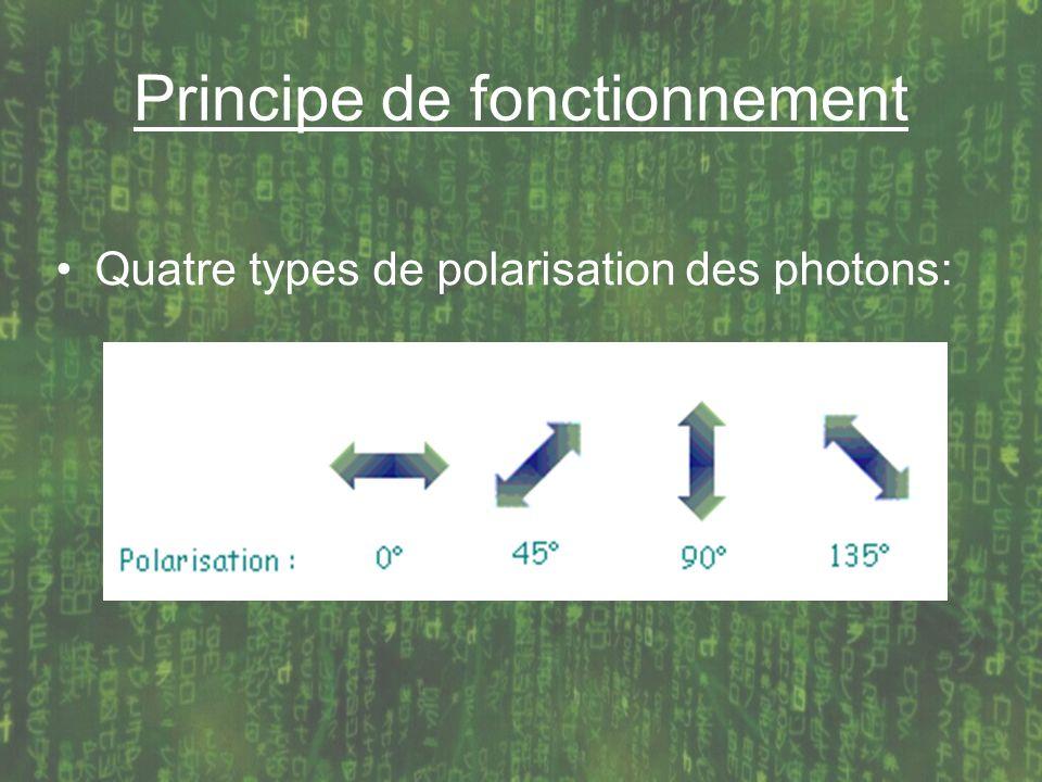 Principe de fonctionnement Quatre types de polarisation des photons: