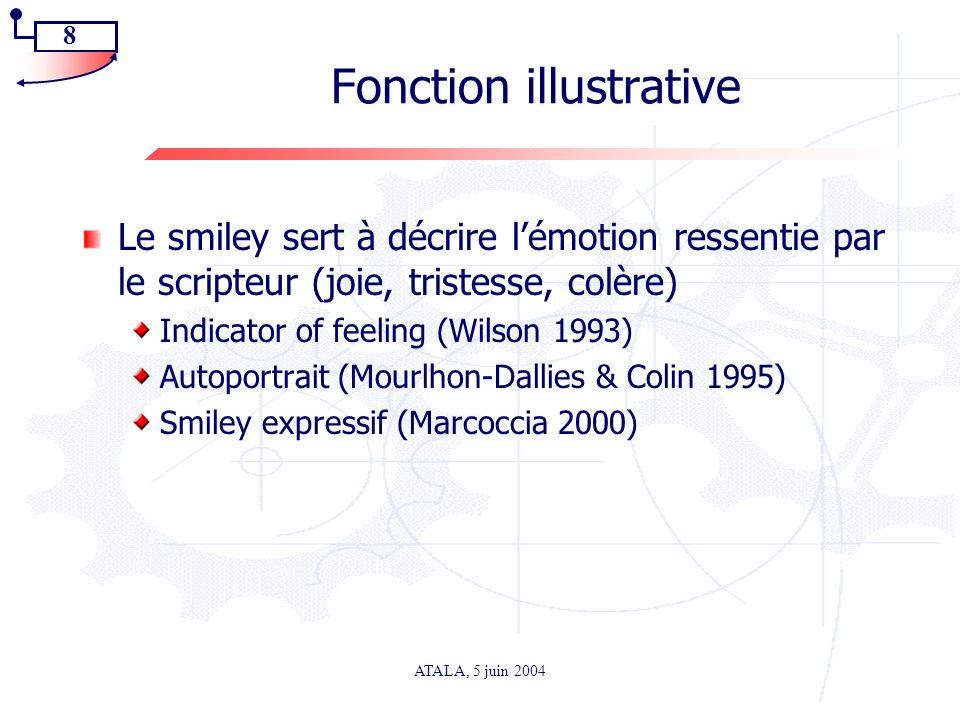 8 ATALA, 5 juin 2004 Fonction illustrative Le smiley sert à décrire lémotion ressentie par le scripteur (joie, tristesse, colère) Indicator of feeling