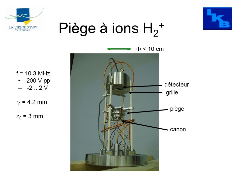 Piège à ions H 2 + piège détecteur canon grille f = 10.3 MHz ~ 200 V pp -- -2.. 2 V r 0 = 4.2 mm z 0 = 3 mm < 10 cm