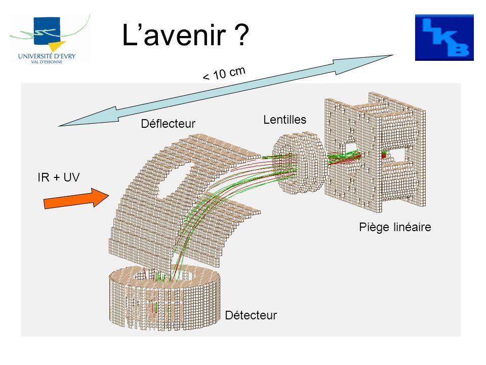 Piège linéaire Lentilles Déflecteur Détecteur IR + UV < 10 cm Lavenir ?