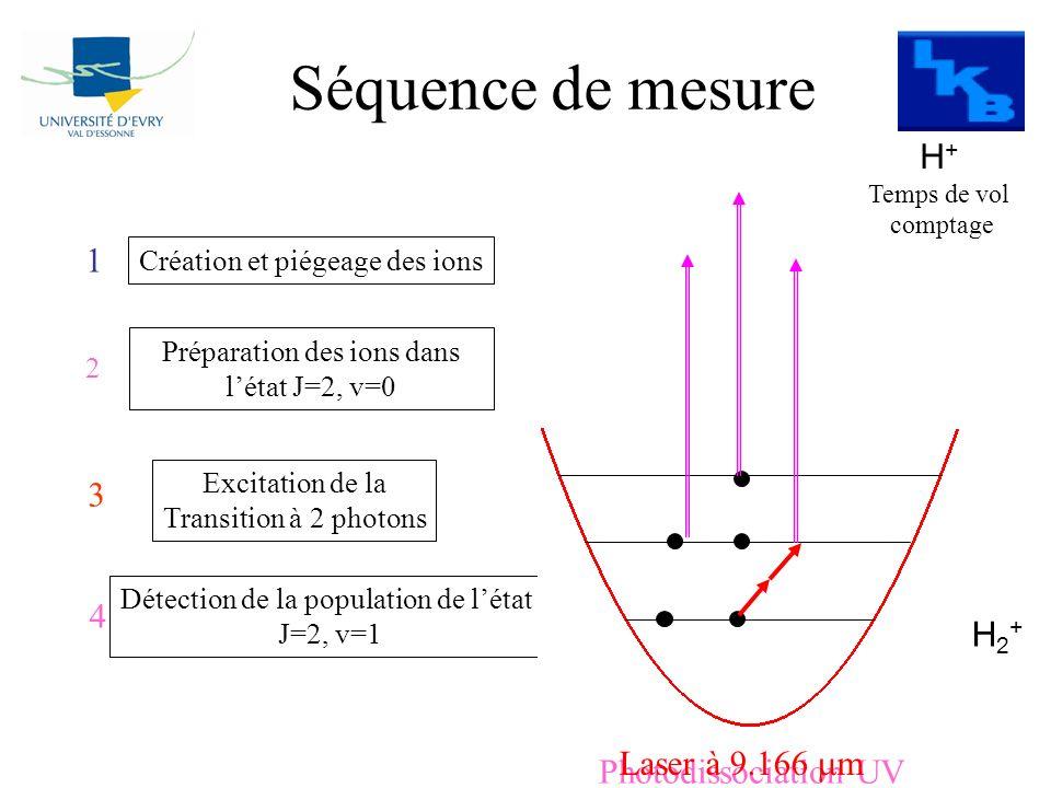 Création et piégeage des ions 1 Préparation des ions dans létat J=2, v=0 2 Excitation de la Transition à 2 photons 3 Détection de la population de lét