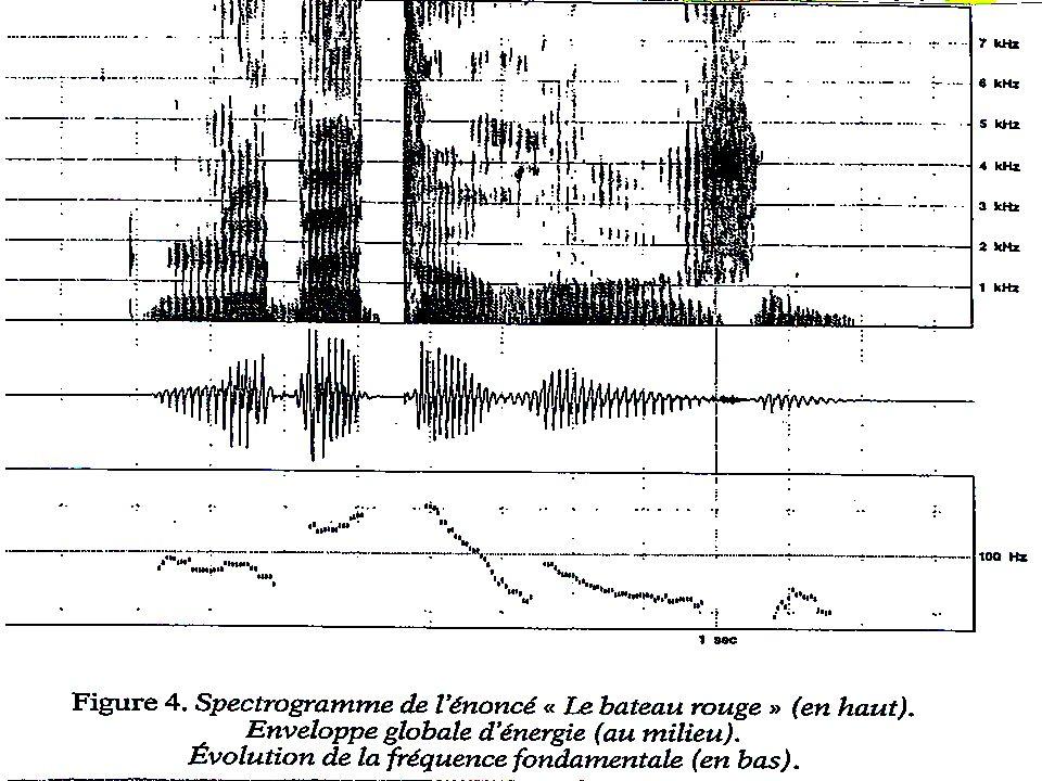 Le Spectrogramme http://cslu.cse.ogi.edu/tutordemos/SpectrogramReading/spectrogram_reading.html Pour plus dinformations voir :