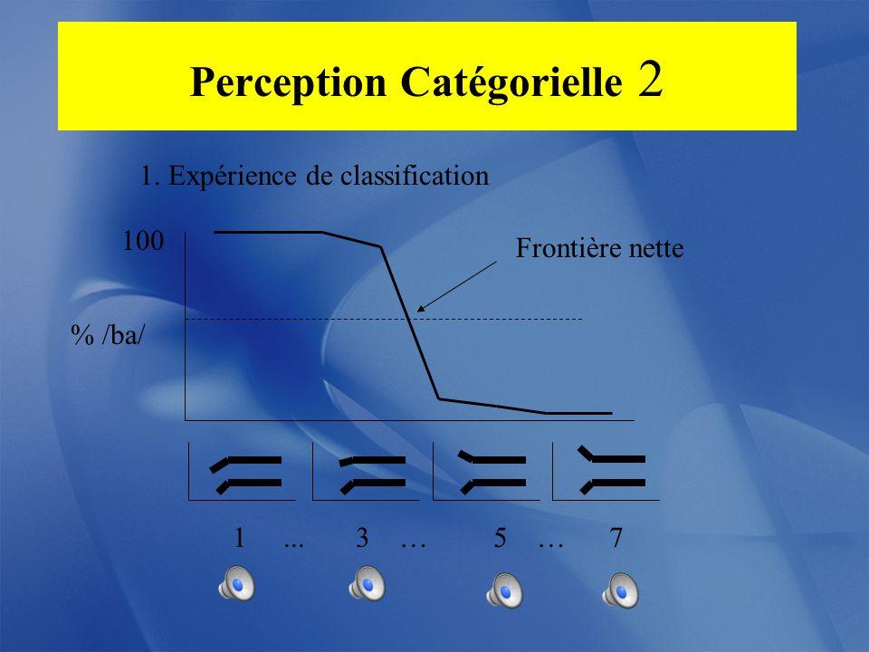 Perception Catégorielle 1 1. Création dun continuum entre deux catégories 1... 3 …5…7 /ba/ - /da/
