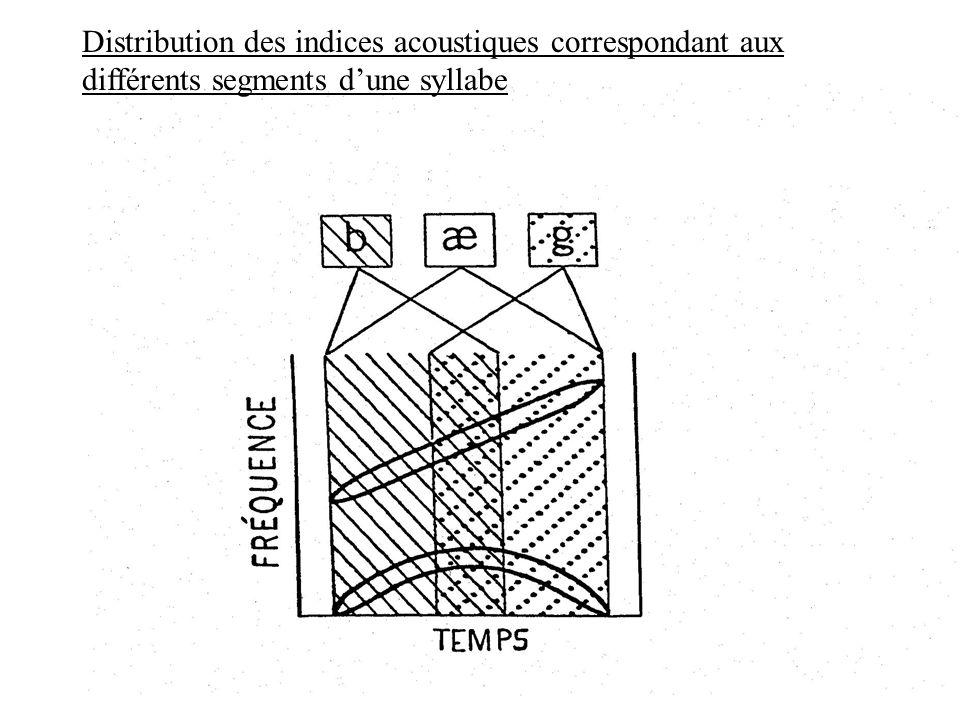 Spectrogramme de lénoncé « mille neuf cent quatre-vingt-sept »