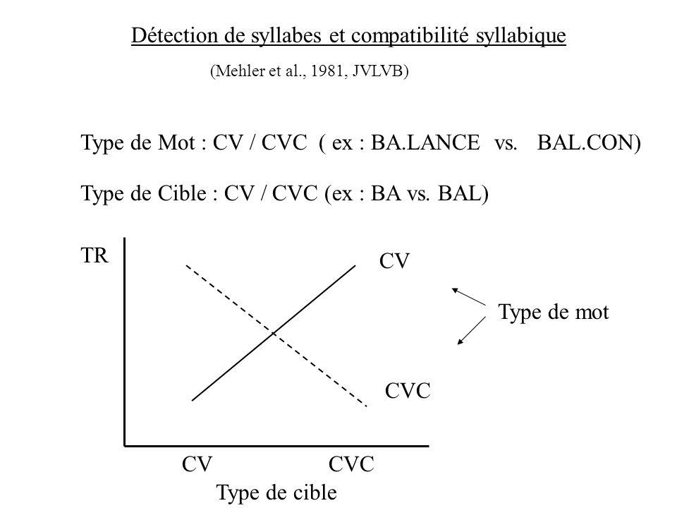 Une approche expérimentale en psycholinguistique : La tâche de détection de sons linguistiques Cible = /b/ maison, fleur, vélo, bateau, … Cible = /ba/