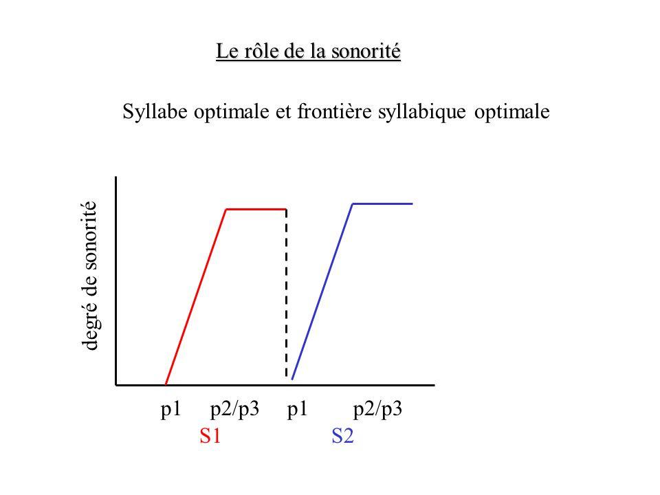 Le rôle de la sonorité Léchelle de sonorité (Selkirk, 1984) obstruantes < nasales < liquides < semi-voyelles < voyelles sonorité - +