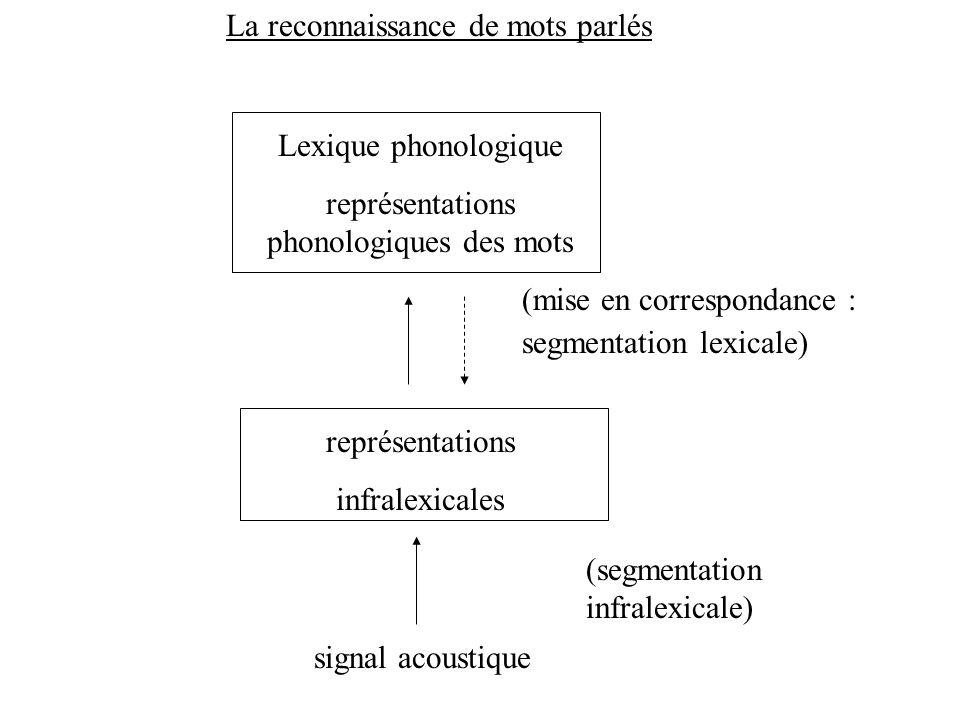 Le rôle de la sonorité Syllabe optimale et frontière syllabique optimale degré de sonorité p1p2/p3 S1 p1p2/p3 S2