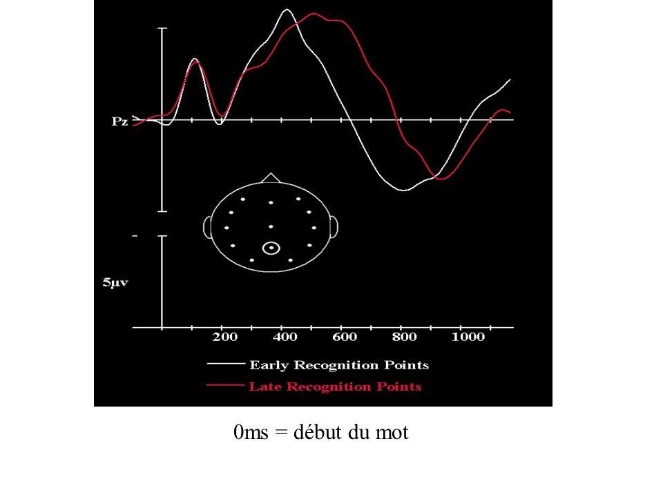 Pour le modèle de la cohorte 1) Bon appariement entre le PU (théorique) et le PI (gating task) 2) Corrélation entre le PU (théorique) et la N400 (comp