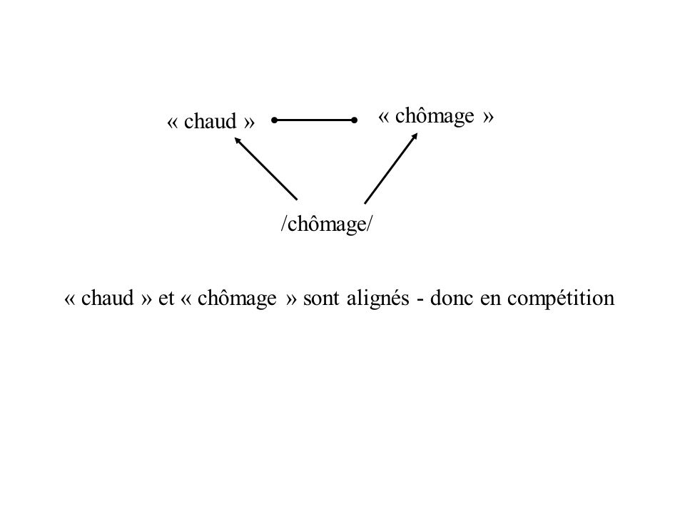 Stratégie de segmentation par identification lexicale et principe de compétition lexicale - comment combiner les deux? Le problème des mots « enchâssé