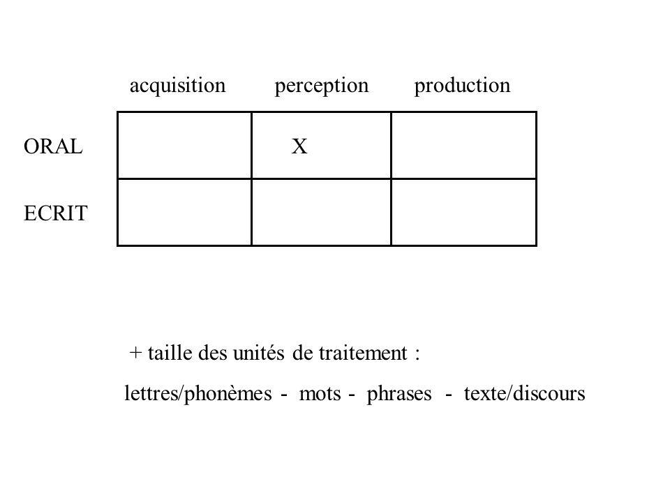 Corpus linguistique Résultats des expériences Résultats des simulations Base de données linguistiques Sujet humain Modèle computationnel stimuli prédi