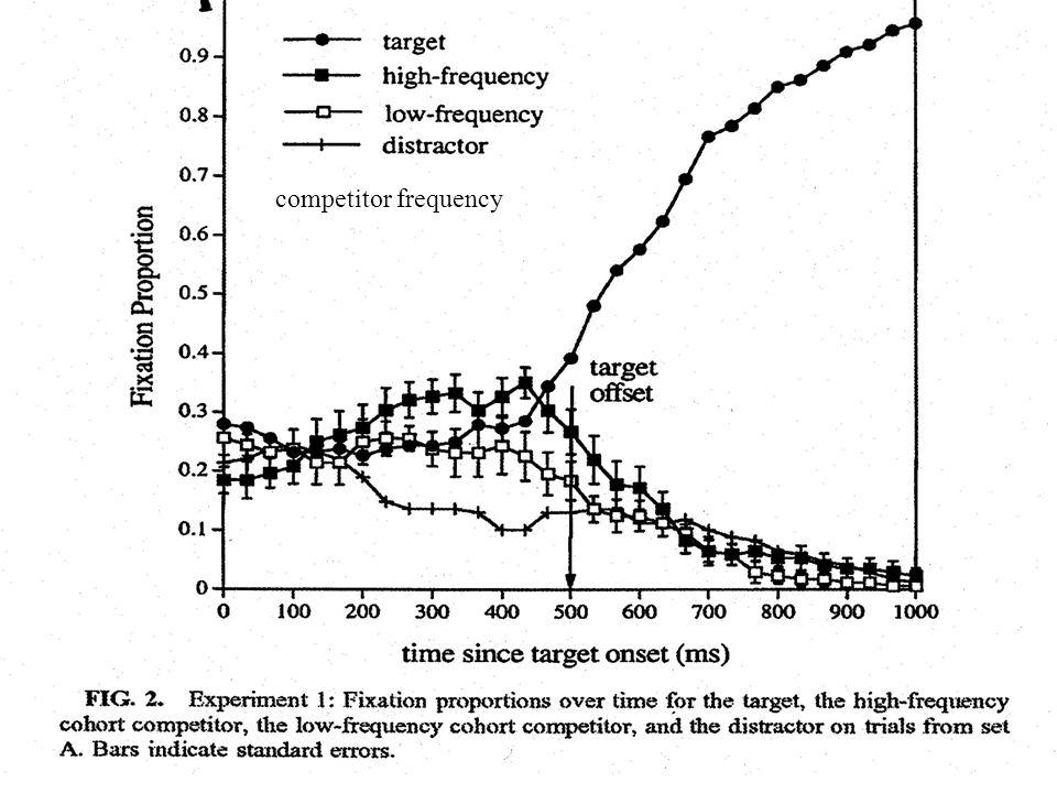 (Dahan et al., 2001, Cognitive Psychology) target frequency