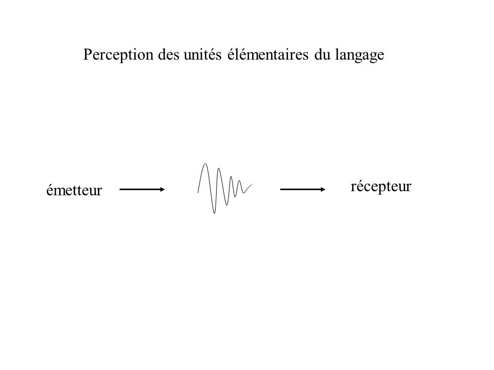 acquisitionperceptionproduction ORAL ECRIT + taille des unités de traitement : lettres/phonèmes - mots - phrases - texte/discours X
