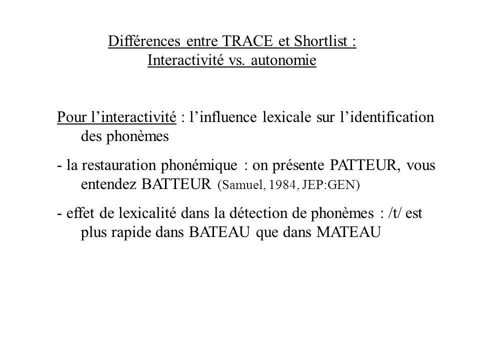 Différences entre TRACE et Shortlist : Interactivité vs. autonomie phonèmes mots modèle autonome (feedforward) signal phonèmes mots modèle interactif
