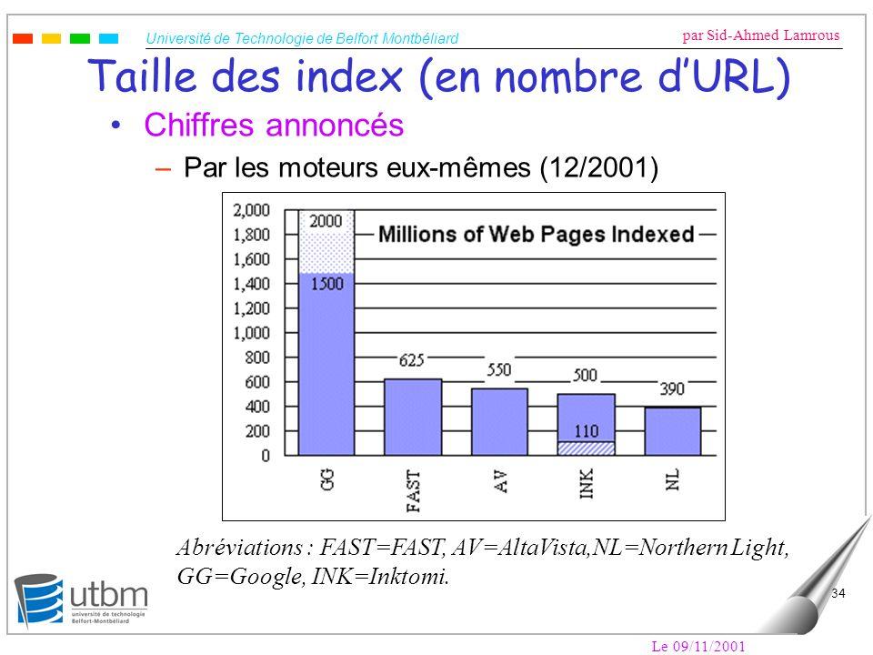 Université de Technologie de Belfort Montbéliard par Sid-Ahmed Lamrous Le 09/11/2001 34 Taille des index (en nombre dURL) Chiffres annoncés –Par les m