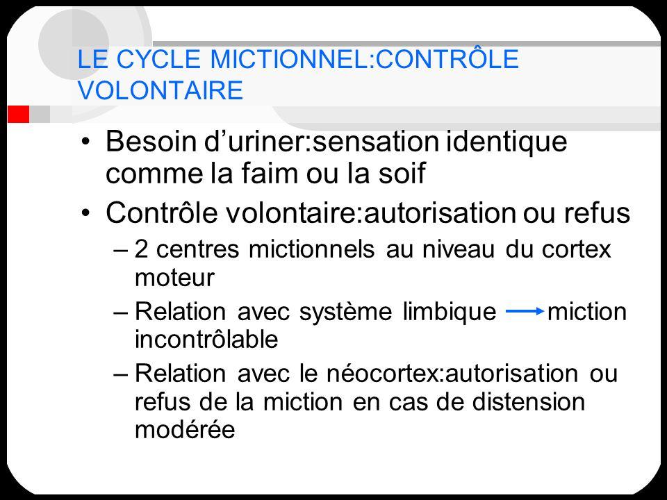LE CYCLE MICTIONNEL:CONTRÔLE VOLONTAIRE Besoin duriner:sensation identique comme la faim ou la soif Contrôle volontaire:autorisation ou refus –2 centr