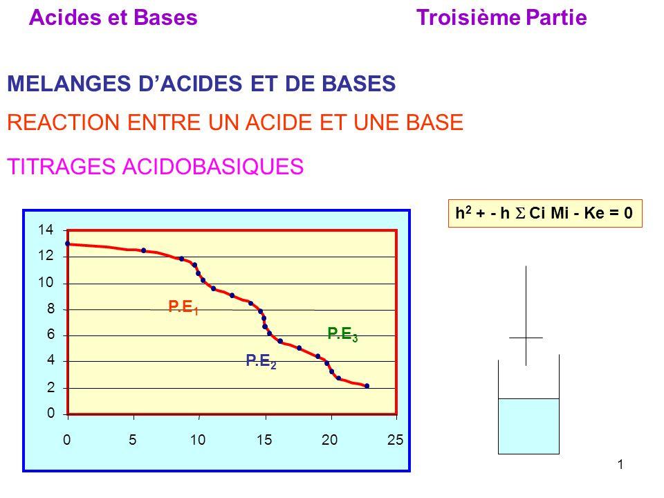 21 E.N : [H 3 O + ] + [M + ] = [OH - ] + [X - ] h + Cb = Ke / h + Ca [X - ] = Ca[M + ] = Cb [OH - ] = Ke / h h 2 + h Cb = Ke + h Ca h 2 + h Cb - h Ca - Ke = 0 Comme précédemment cette équation peut sécrire : h 2 - h { Ca - Cb } - Ke = 0 h 2 - h { Ma Ca + Mb Cb } - Ke = 0 h 2 + - h Ci Mi - Ke = 0 En effet, on peut écrire : Avec Ma = 1 (acide fort) et Mb = -1 (base forte)