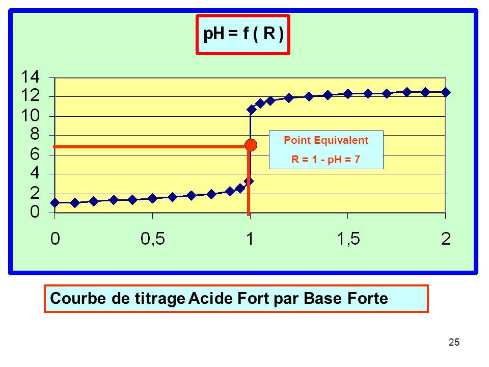24 Résolution exacte du problème : h 2 - h { Ca - Cb } - Ke = 0 Il suffit donc de résoudre cette équation du second degré en h pour pouvoir calculer l